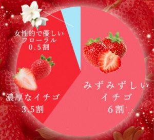 イチゴの比率